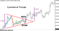 symmetrical-pattern-forex-strategy